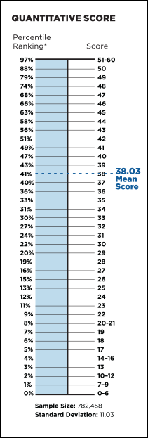 gmat_percentile_table_qs2014_2014_v1
