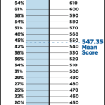 Does a GMAT score of 750 increase your chances of admission more than a score of 700?