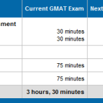 GMAT Integrated Reasoning: An Improvement To The Exam